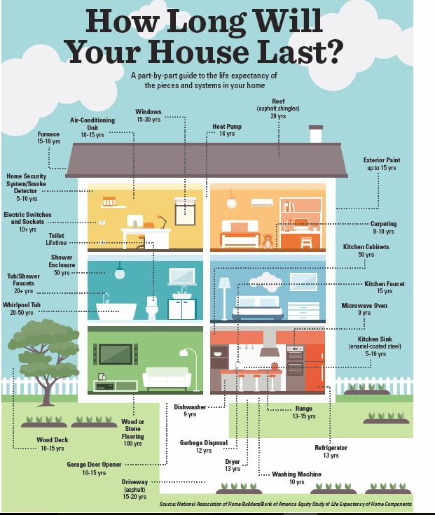 How Long Will Your House Last Naples Golf Homes
