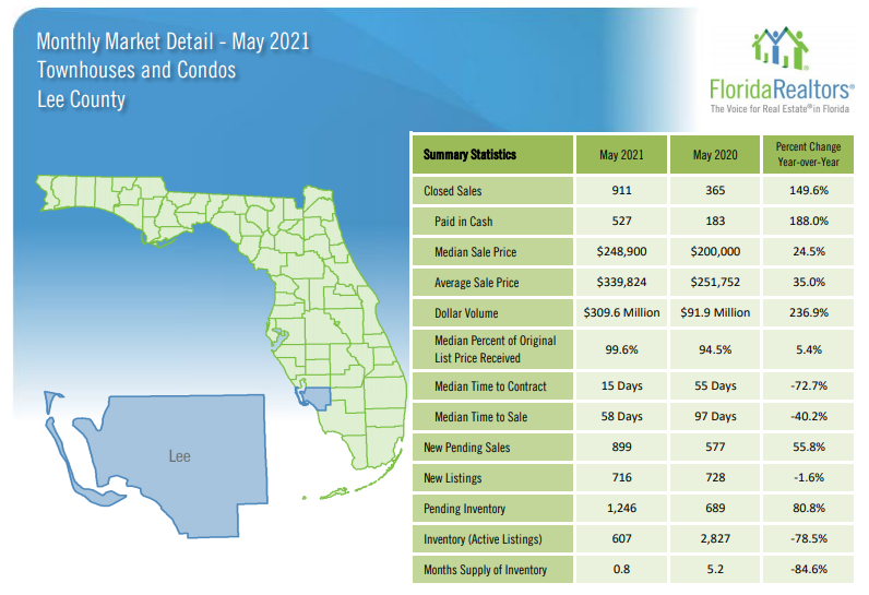 2021 May housing update lee county condos