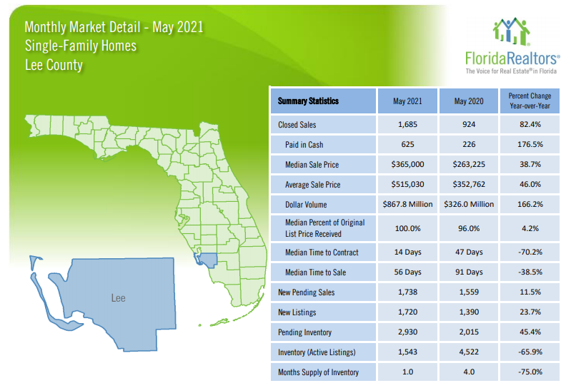 2021 May housing update lee county single family homes
