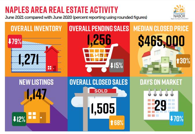 June 2021 Real Estate Activity