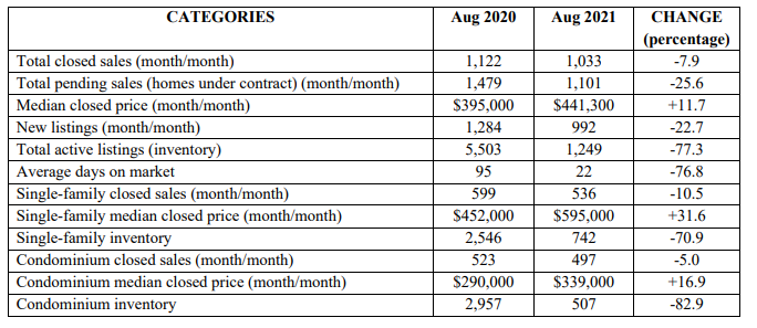 August 2021 Naples Real Estate Activity