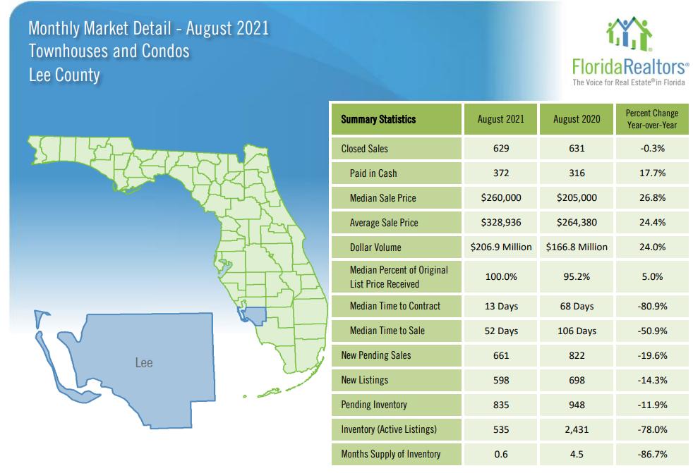 August Housing Update Condos 2021