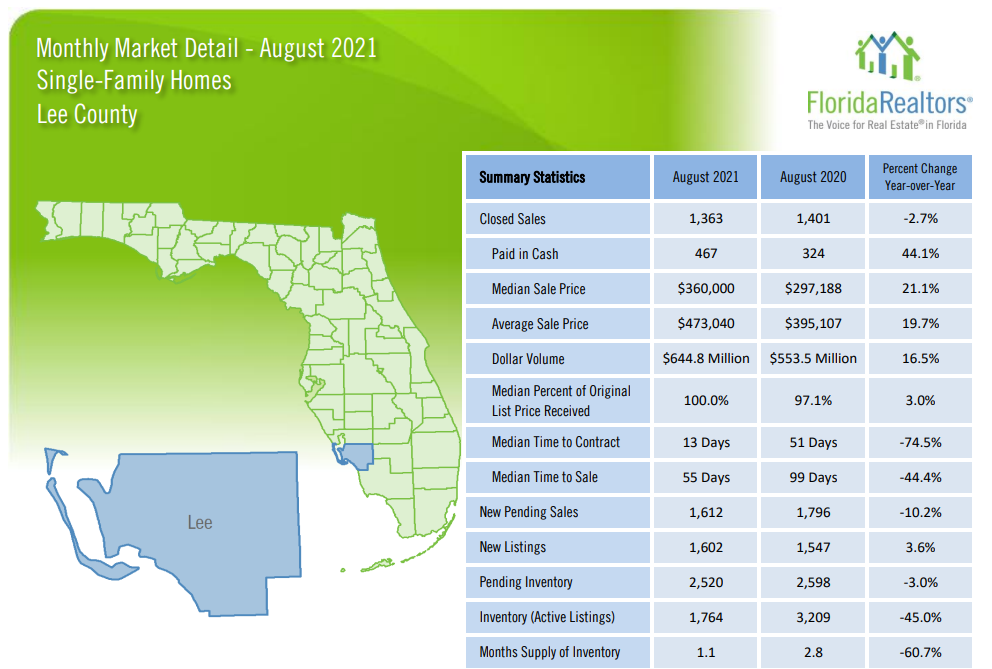 August Housing Update Single Family Homes 2021