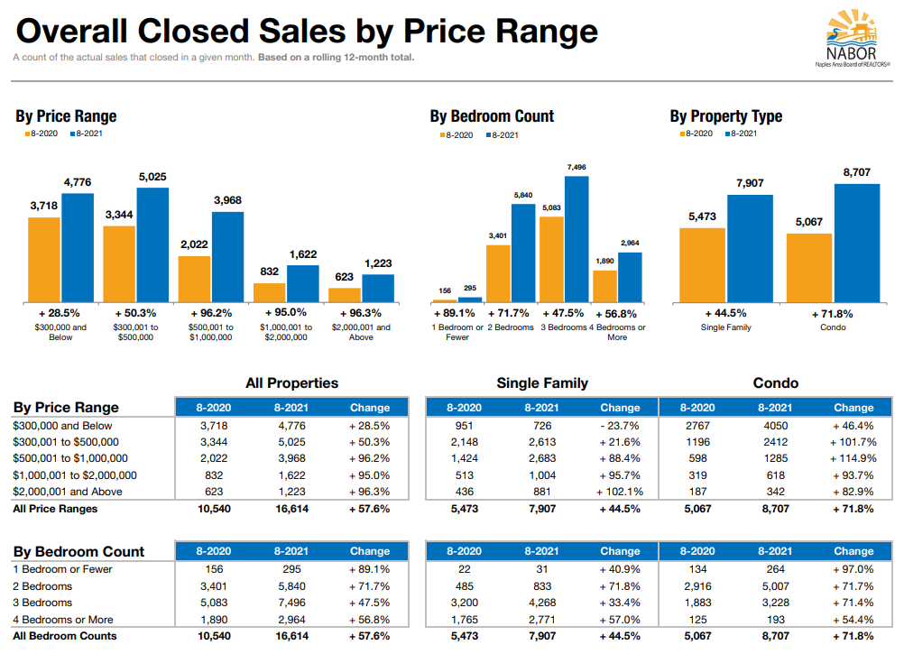 Closed Sales Activity August 2021